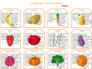 calendrier des fruits et l gumes baby note. Black Bedroom Furniture Sets. Home Design Ideas